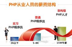 php的基本语法-PHP基础教程第三讲