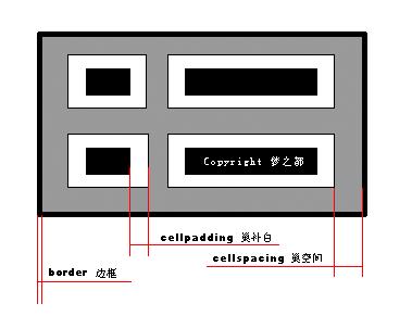 cellpadding与cellspacing