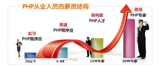 php程序员薪资调查表