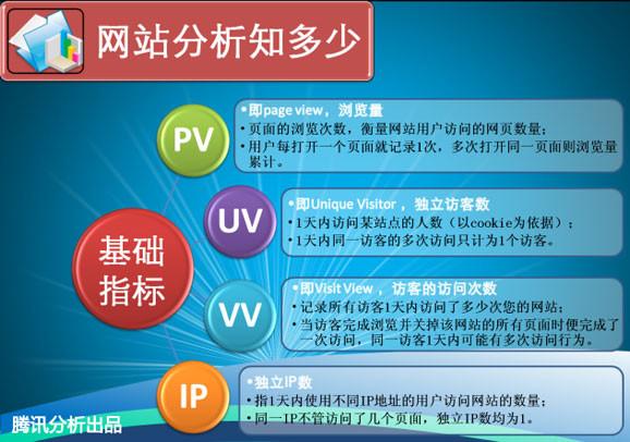pv、uv、ip之间的关系