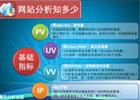分析PV、UV、IP三者之间的区别与联系